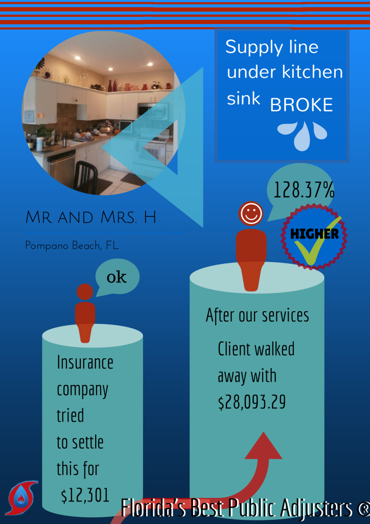 $28,093.29 Water Damage Claim